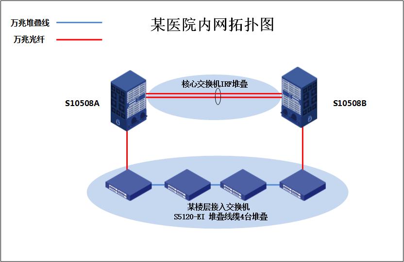 《H3C华三S5120-EI交换机IRF堆叠配置》