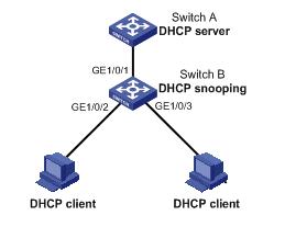 《H3C华三S5120-EI开启DHCP Snooping功能》