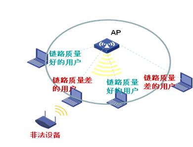 《H3C华三无线基于连接状态的流量整形》